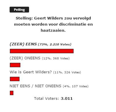 Geert Wilders Peiling