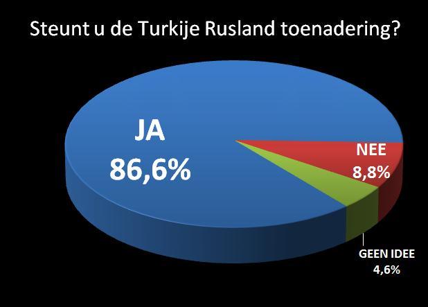 turkije-rusland