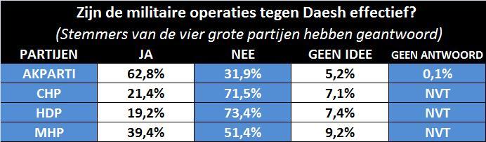 daesh-operaties-tabel