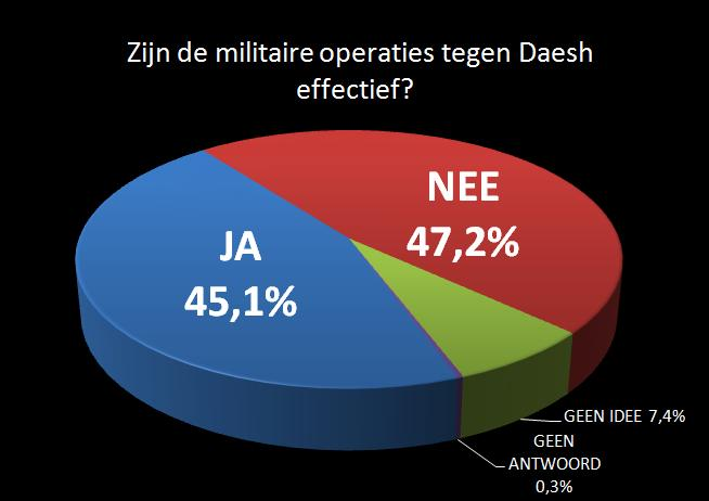 daesh-operaties