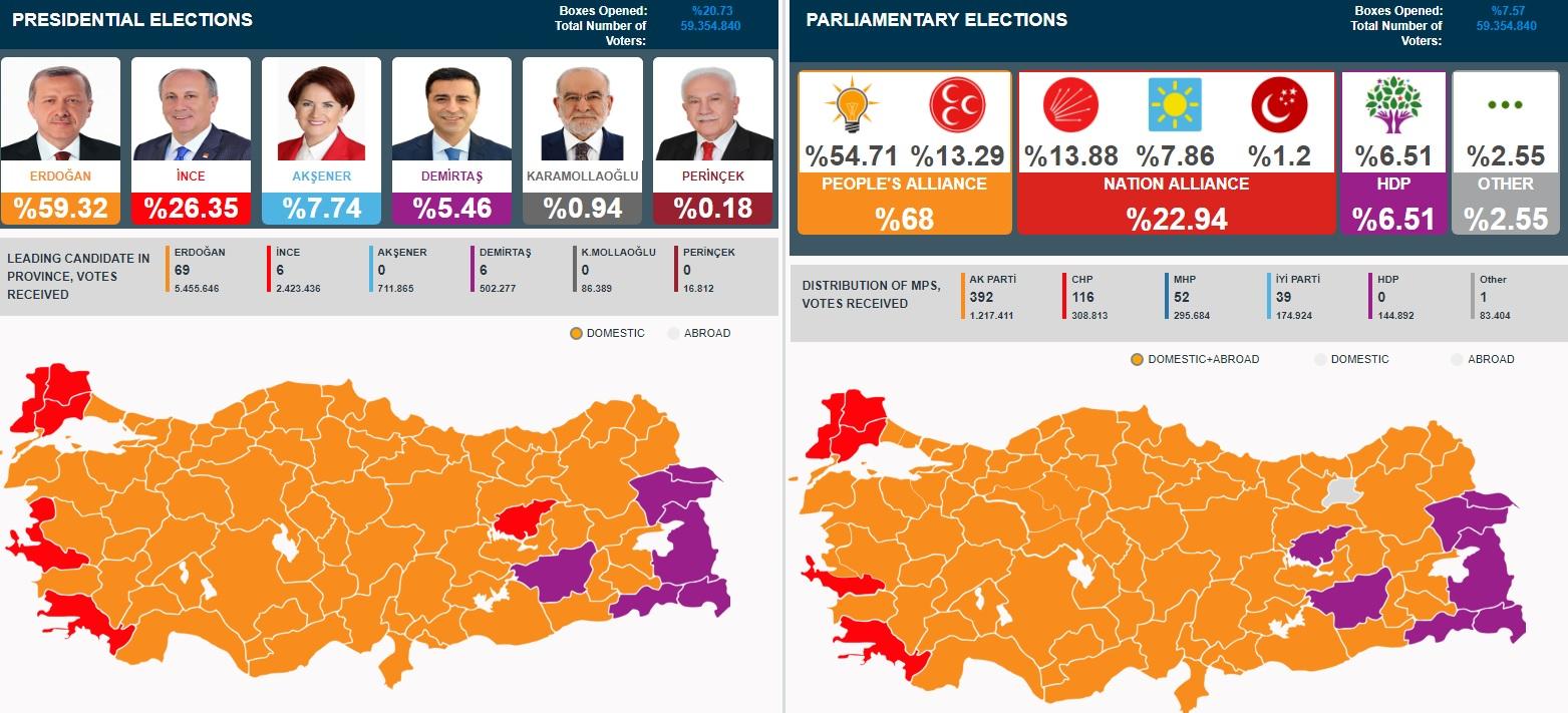 De Eerste Resultaten Van De Algemene En Presidentiele Verkiezingen In Turkije